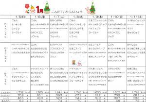 1月5日~11日☆週間献立表